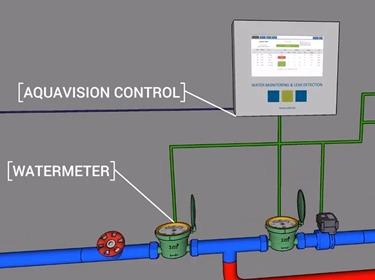 Aquavision Control System
